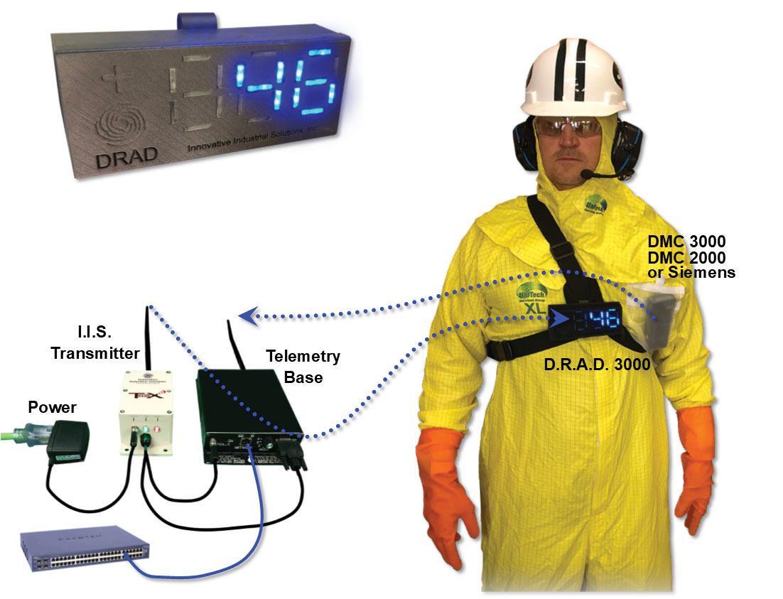 New Product: Dose Rate Awareness Display 1